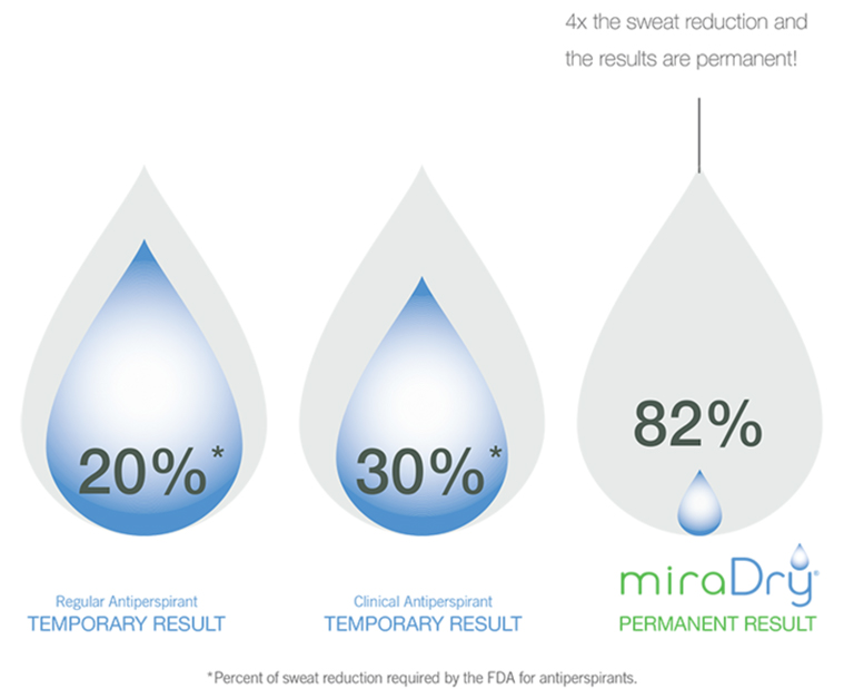 MiraDry results compared with antiperspirants